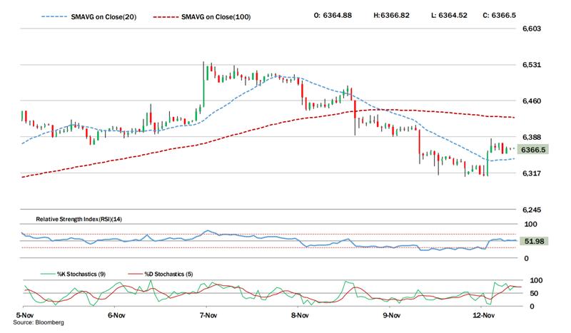 Bitcoin Technical Outlook