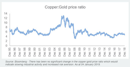 Copper / Gold Ratio