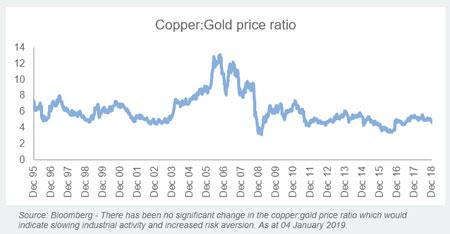 Copper / Gold Ratio
