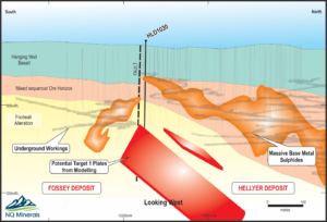 NQ Minerals Schematic Long section
